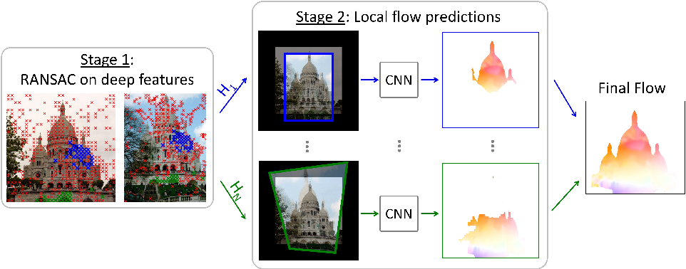 Figure 1 for RANSAC-Flow: generic two-stage image alignment