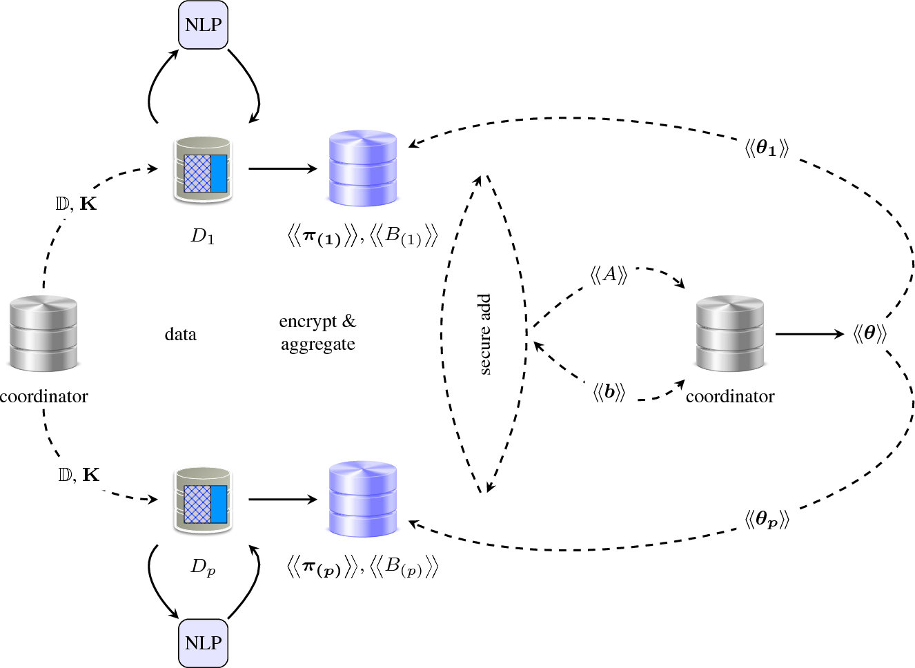 Figure 3 for Private Text Classification
