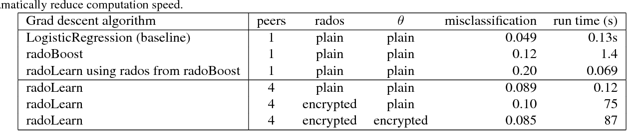 Figure 2 for Private Text Classification