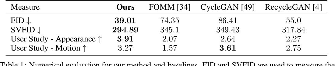 Figure 2 for JOKR: Joint Keypoint Representation for Unsupervised Cross-Domain Motion Retargeting