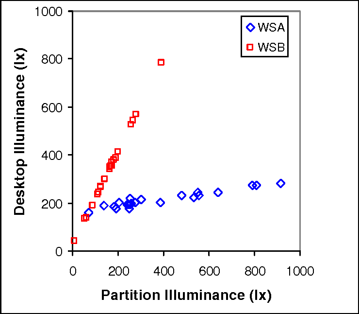 PDF] Preferred surface illuminances and the benefits of