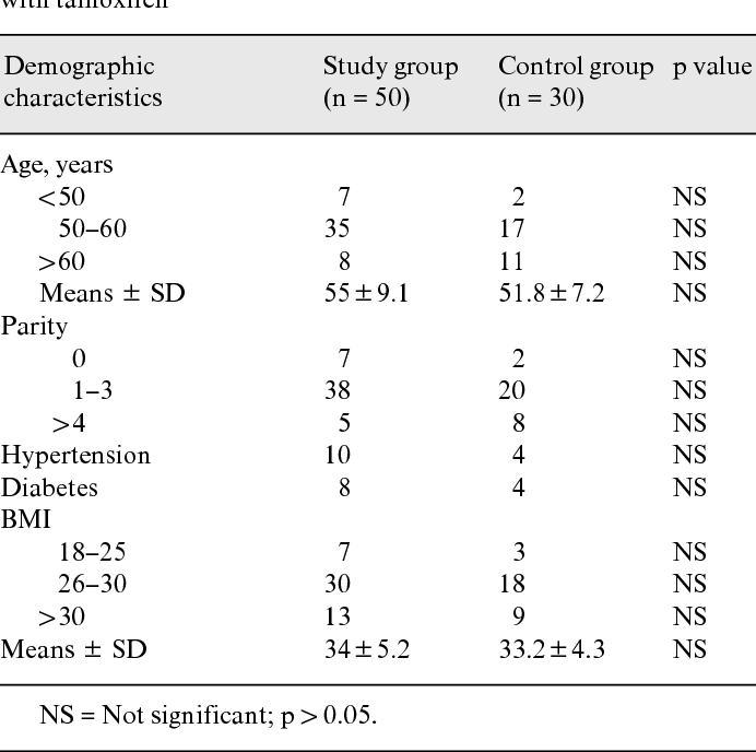 Table 1 from Prevalence of Endometrial Proliferation in Pipelle