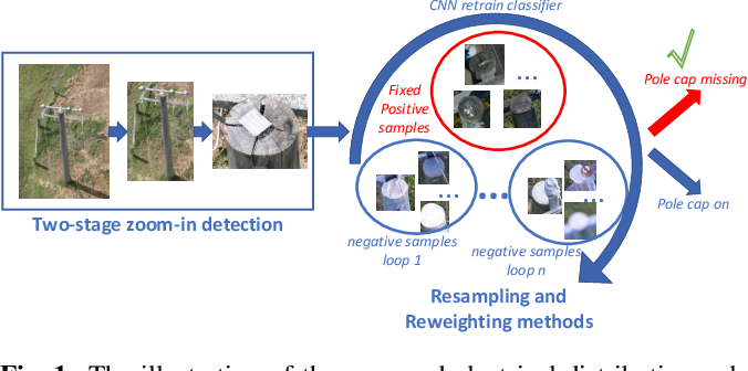 Figure 1 for Deep inspection: an electrical distribution pole parts study via deep neural networks
