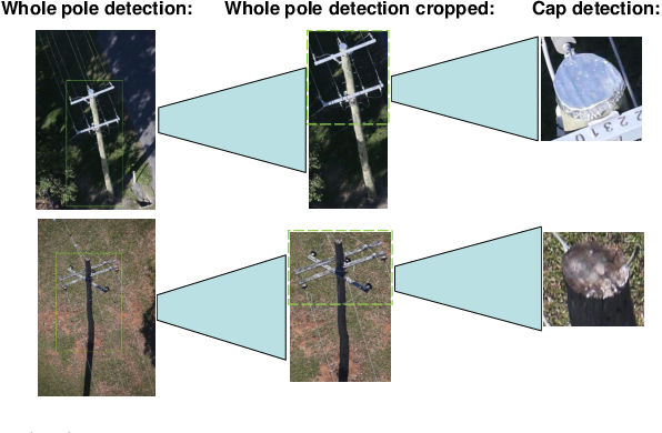 Figure 2 for Deep inspection: an electrical distribution pole parts study via deep neural networks