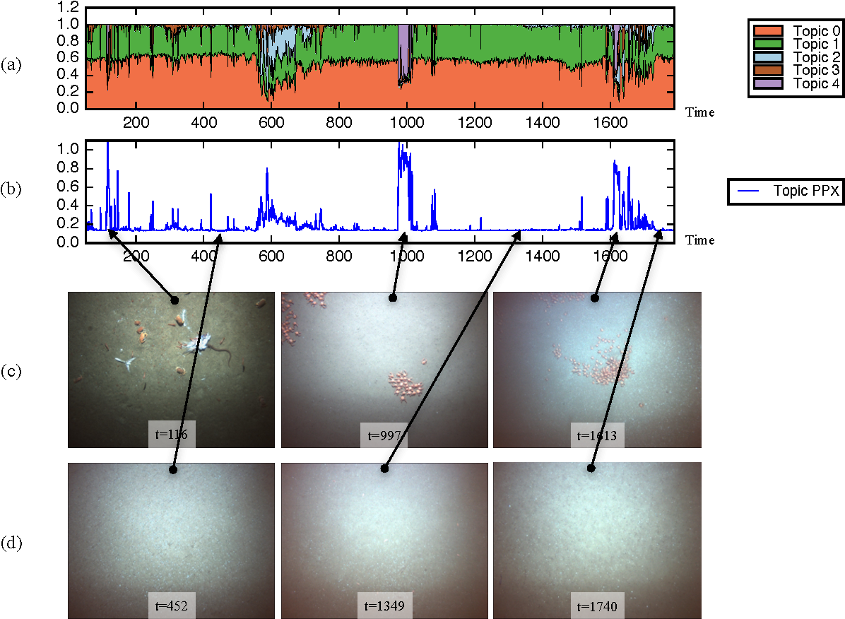 Figure 2 for Anomaly Detection in Unstructured Environments using Bayesian Nonparametric Scene Modeling