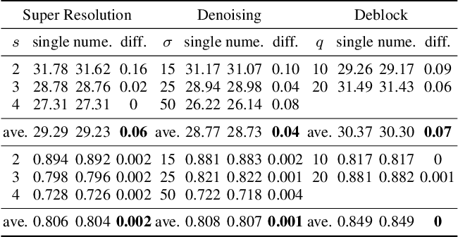Figure 3 for A General Decoupled Learning Framework for Parameterized Image Operators
