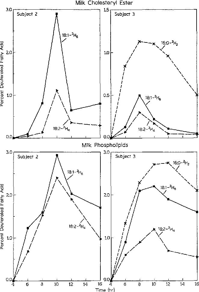 Incorporation Of Deuterium Labeled Fatty Acids Into Human Milk