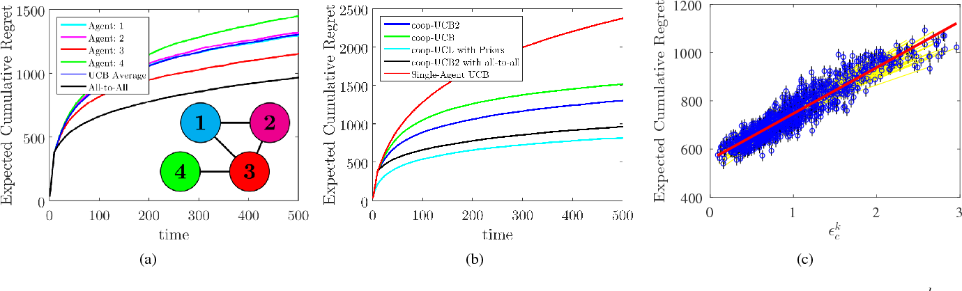 Figure 1 for Distributed Cooperative Decision-Making in Multiarmed Bandits: Frequentist and Bayesian Algorithms
