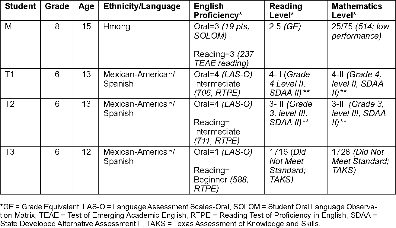 Ells With Disabilities Report 16 Math Strategy Instruction For