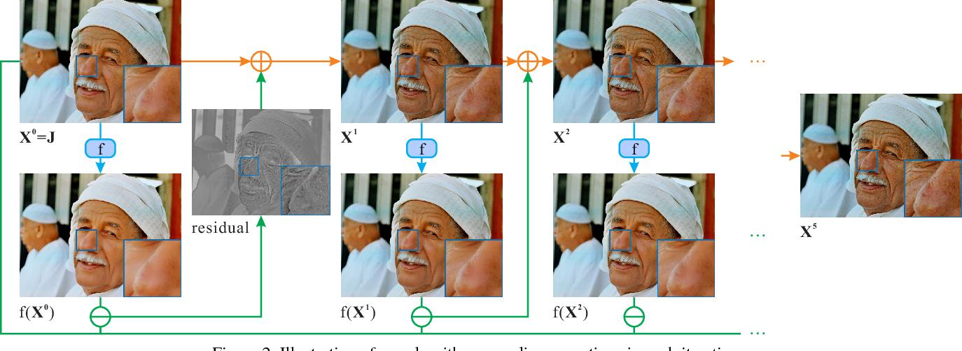 Figure 3 for Zero-order Reverse Filtering