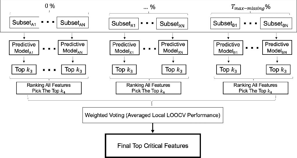 Figure 3 for ELMV: a Ensemble-Learning Approach for Analyzing Electrical Health Records with Significant Missing Values