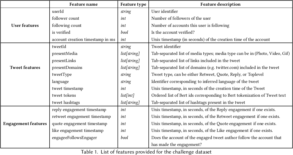 Figure 1 for Privacy-Preserving Recommender Systems Challenge on Twitter's Home Timeline