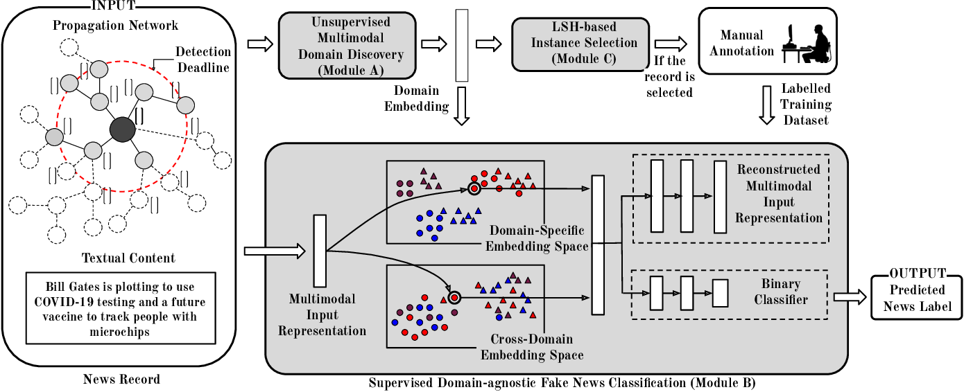 Figure 3 for Embracing Domain Differences in Fake News: Cross-domain Fake News Detection using Multi-modal Data