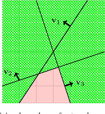 Figure 1 for Expressiveness of Rectifier Networks