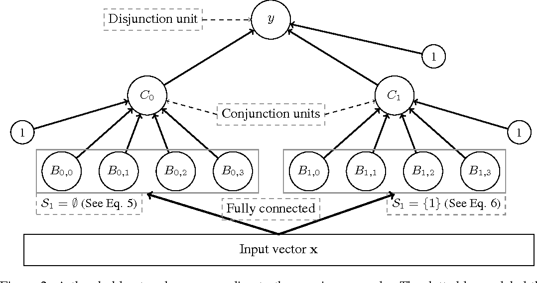 Figure 2 for Expressiveness of Rectifier Networks