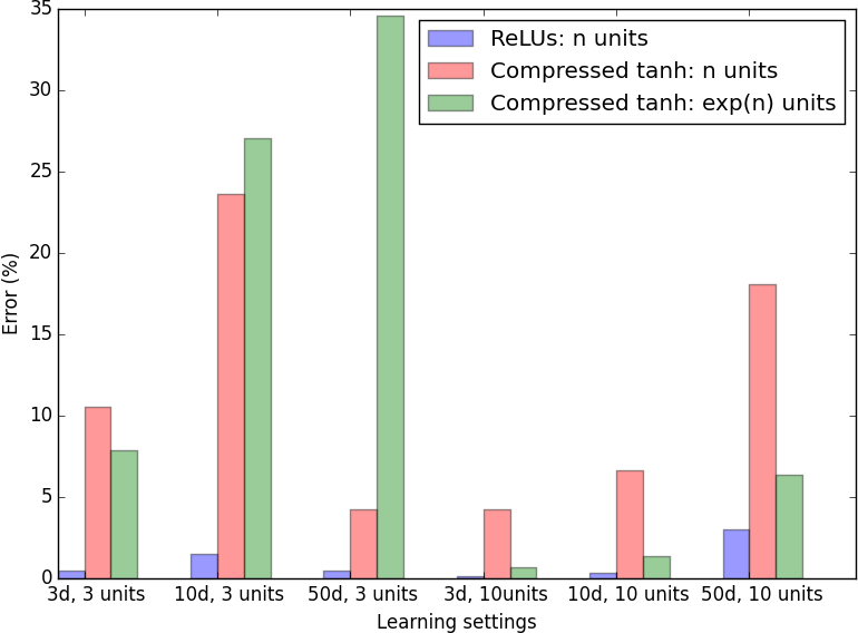 Figure 3 for Expressiveness of Rectifier Networks