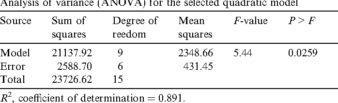 Table 3 Analysis of variance (ANOVA) for the selected quadratic model