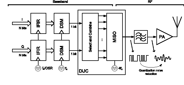 Figure 2 from Agile All-Digital RF Transceiver Implemented in FPGA