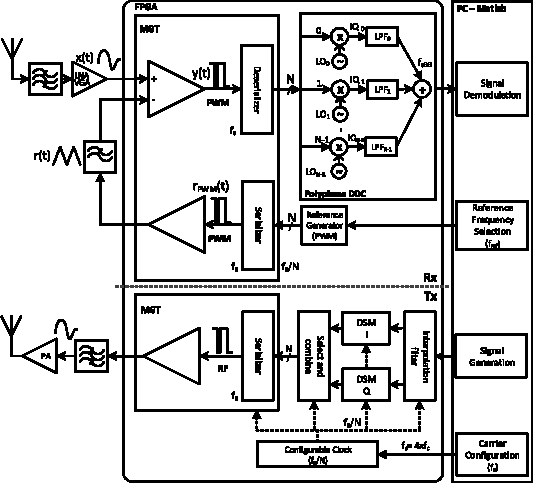 Figure 11 from Agile All-Digital RF Transceiver Implemented in FPGA