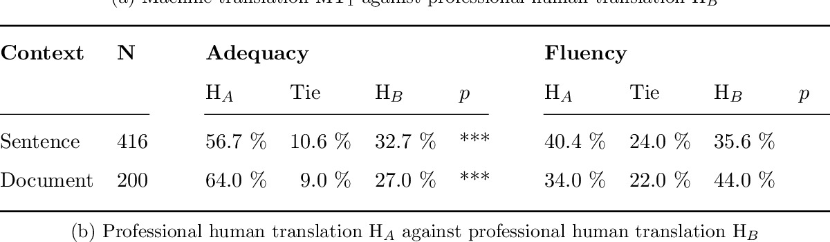 Figure 3 for A Set of Recommendations for Assessing Human-Machine Parity in Language Translation