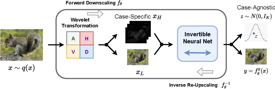 Figure 1 for Invertible Image Rescaling
