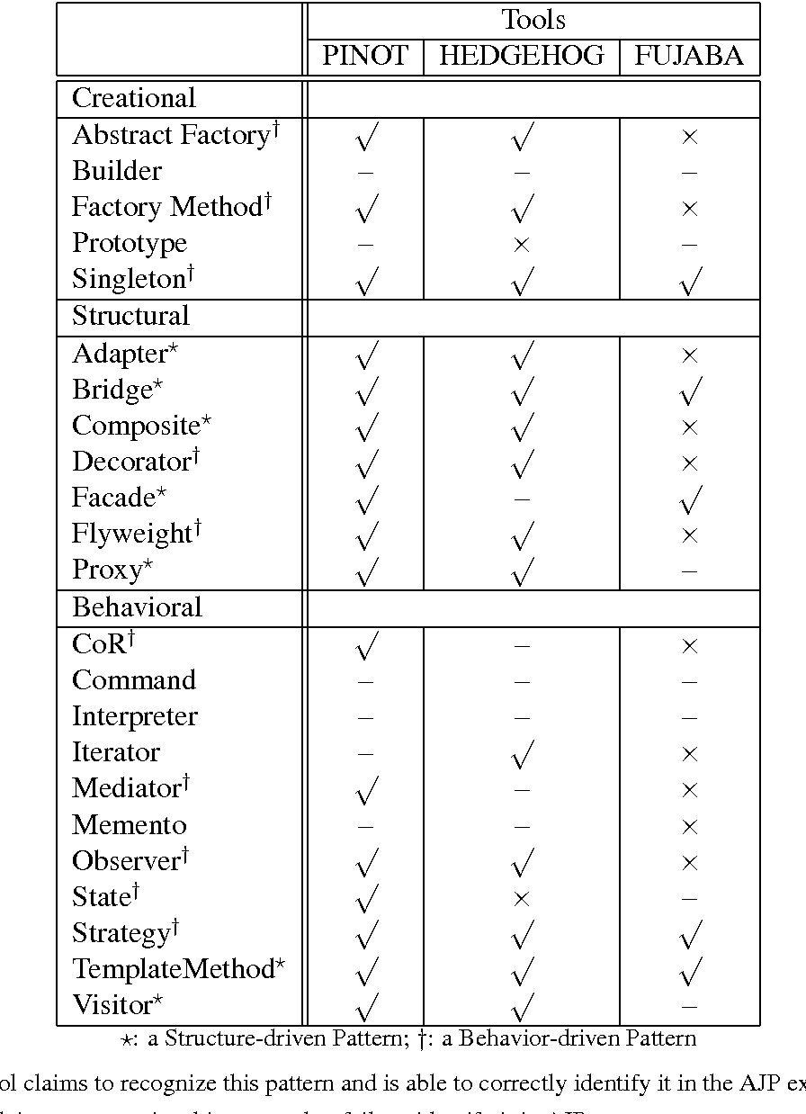 Table 5 1 from Reverse Engineering of Design Patterns from