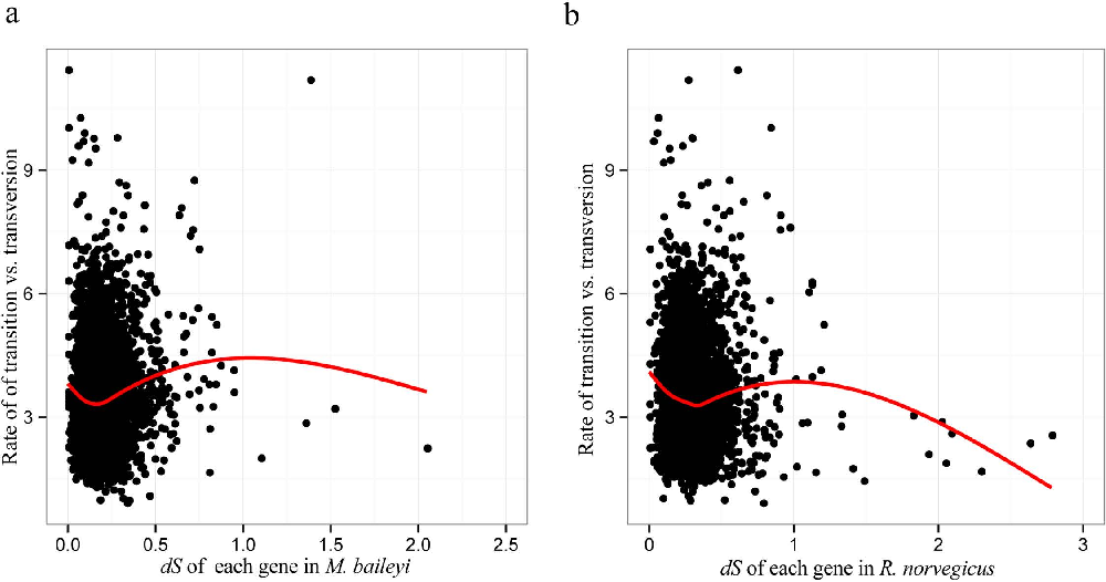 Figure 3. Saturation test of the one-to-one orthologous gene pairs. Each ratio (transition/transversion) of gene was calculated by the free-ratio model of PAML424. (a) Plot of the ratio (transition/transversion) vs. dS in the plateau zokor lineage. (b) Plot of the ratio (transition/transversion) vs. dS in rat lineage.