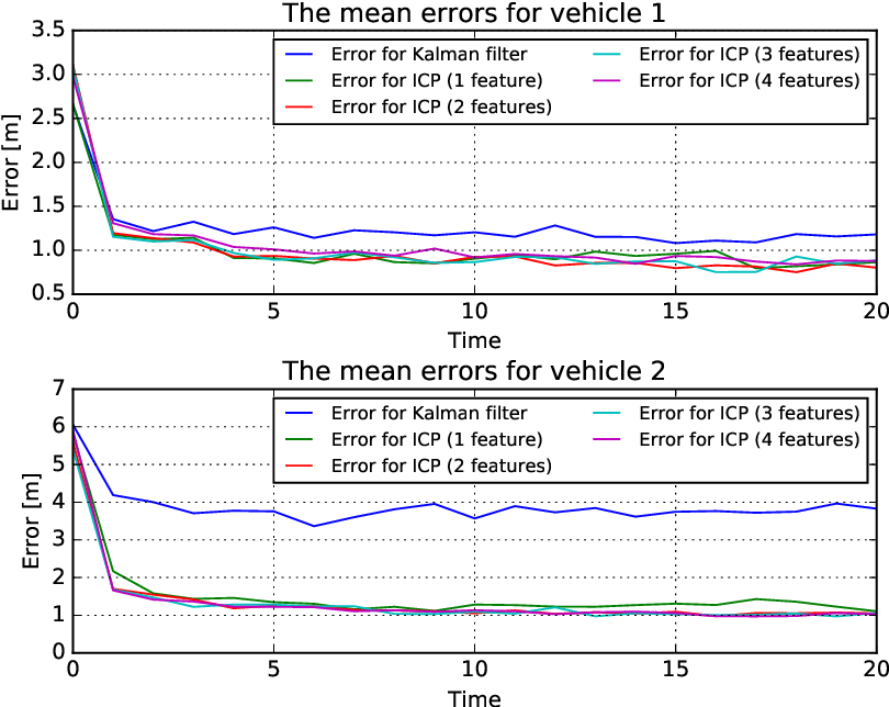 Figure 4 14 from Implicit cooperative positioning (ICP