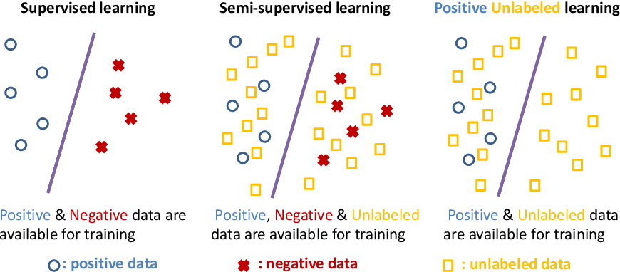 Figure 3 for Learning Graph Neural Networks with Positive and Unlabeled Nodes