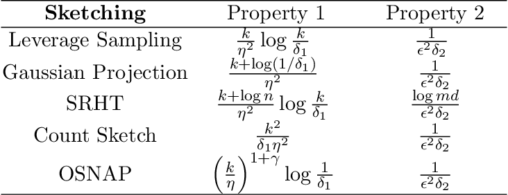 Figure 1 for Fast Generalized Matrix Regression with Applications in Machine Learning