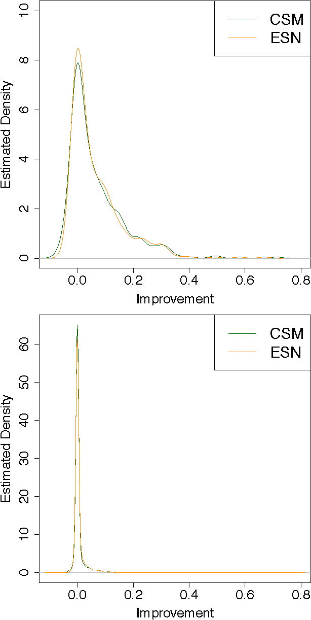 Figure 4 for Understanding the Predictive Power of Computational Mechanics and Echo State Networks in Social Media