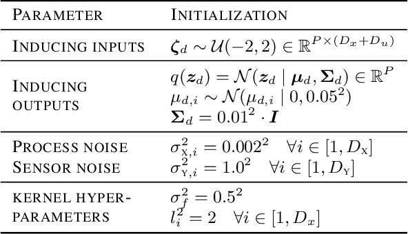 Figure 3 for Probabilistic Recurrent State-Space Models