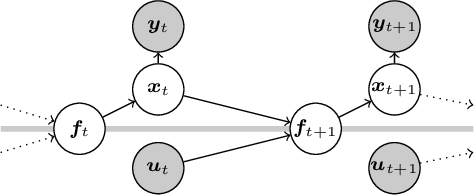 Figure 1 for Probabilistic Recurrent State-Space Models