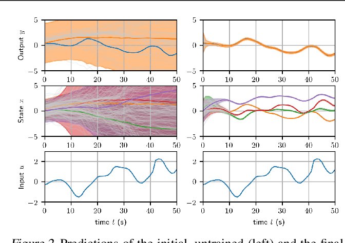 Figure 2 for Probabilistic Recurrent State-Space Models