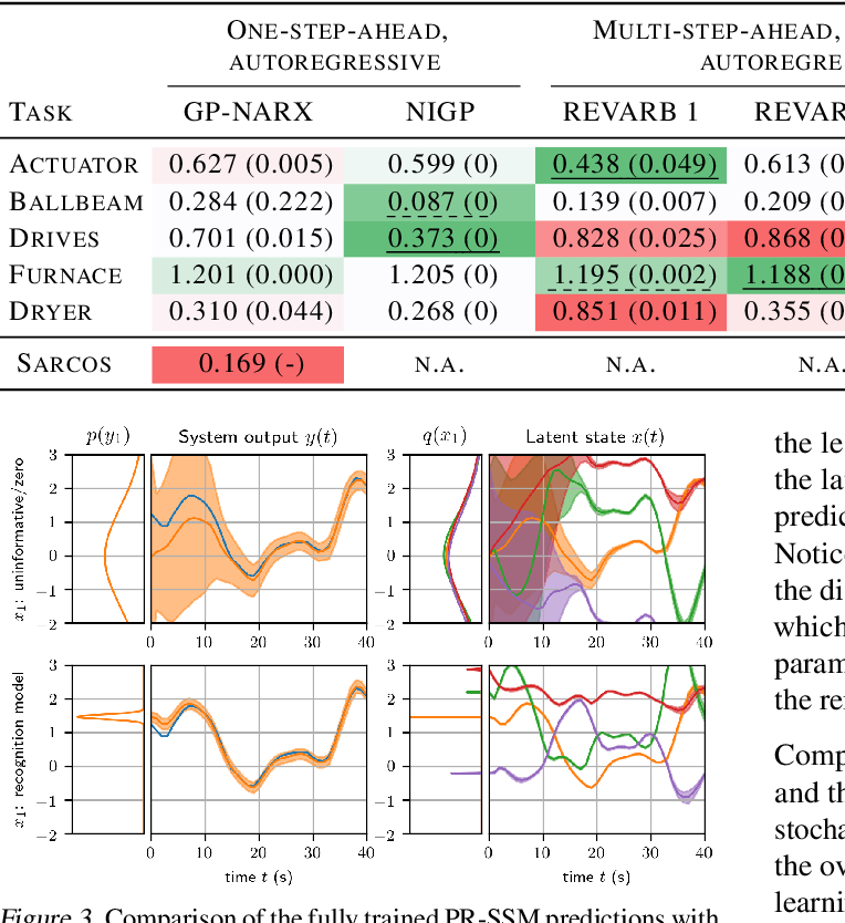 Figure 4 for Probabilistic Recurrent State-Space Models