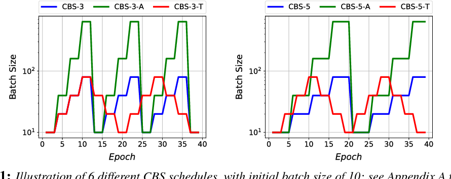 Figure 1 for Parameter Re-Initialization through Cyclical Batch Size Schedules