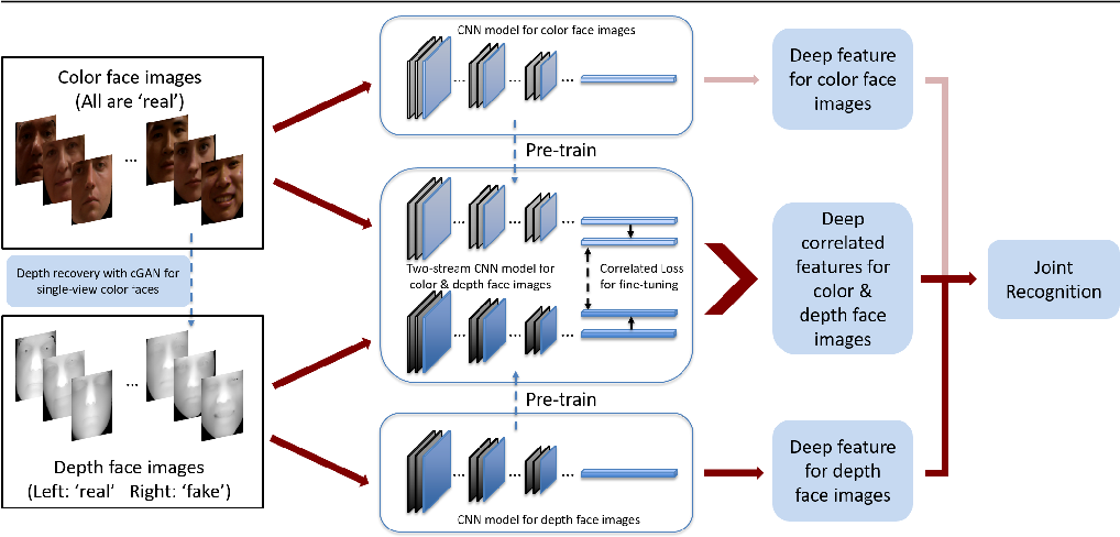 Figure 1 for Improving Heterogeneous Face Recognition with Conditional Adversarial Networks