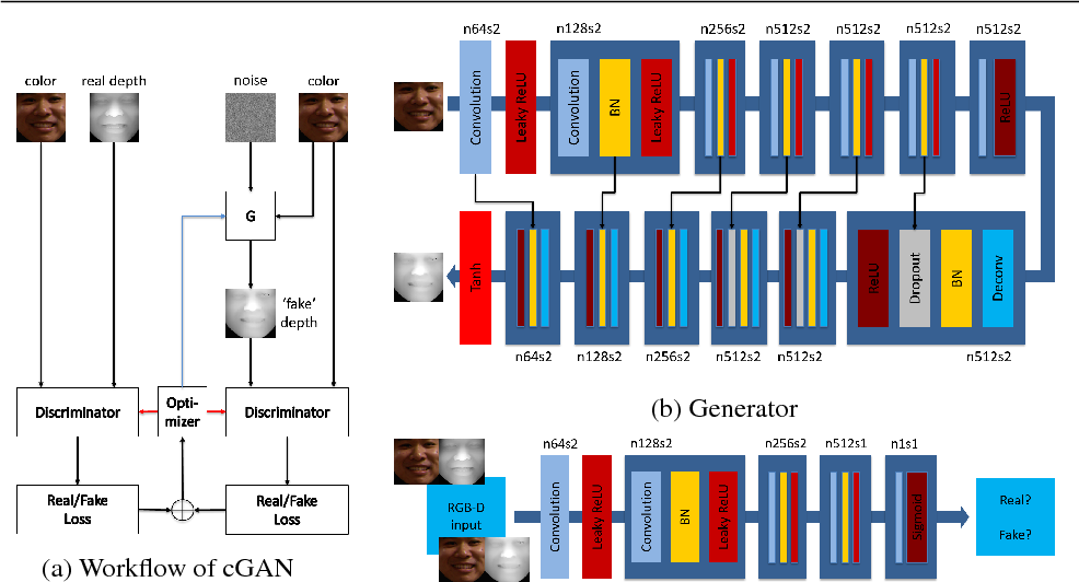 Figure 3 for Improving Heterogeneous Face Recognition with Conditional Adversarial Networks