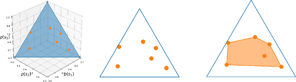 Figure 1 for The Information Geometry of Unsupervised Reinforcement Learning