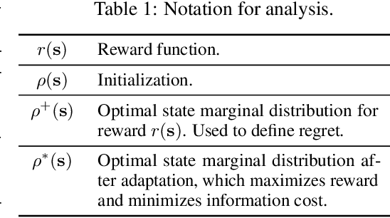Figure 2 for The Information Geometry of Unsupervised Reinforcement Learning