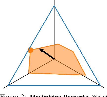 Figure 3 for The Information Geometry of Unsupervised Reinforcement Learning