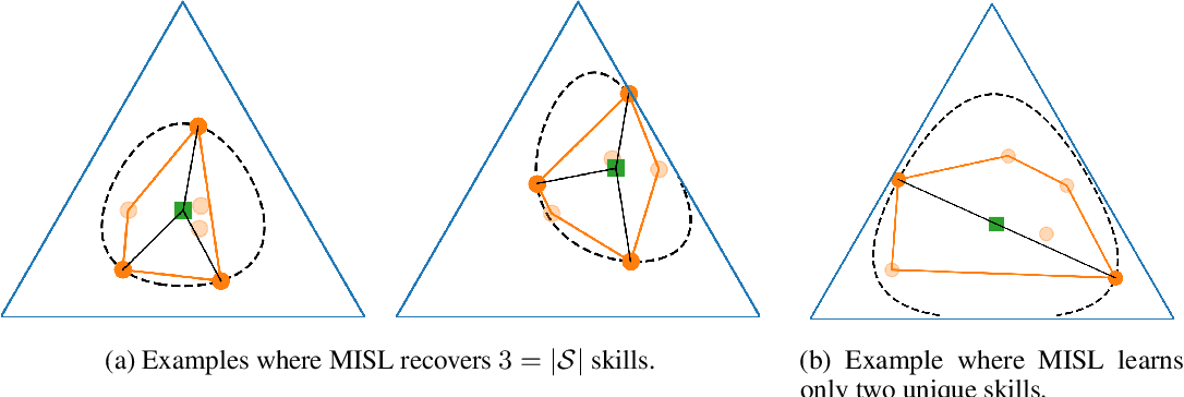 Figure 4 for The Information Geometry of Unsupervised Reinforcement Learning