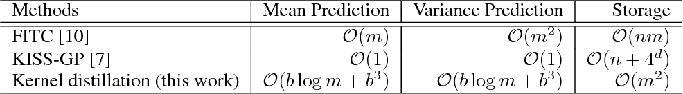 Figure 1 for Kernel Distillation for Fast Gaussian Processes Prediction