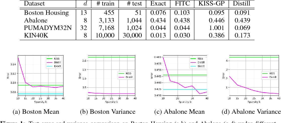 Figure 2 for Kernel Distillation for Fast Gaussian Processes Prediction