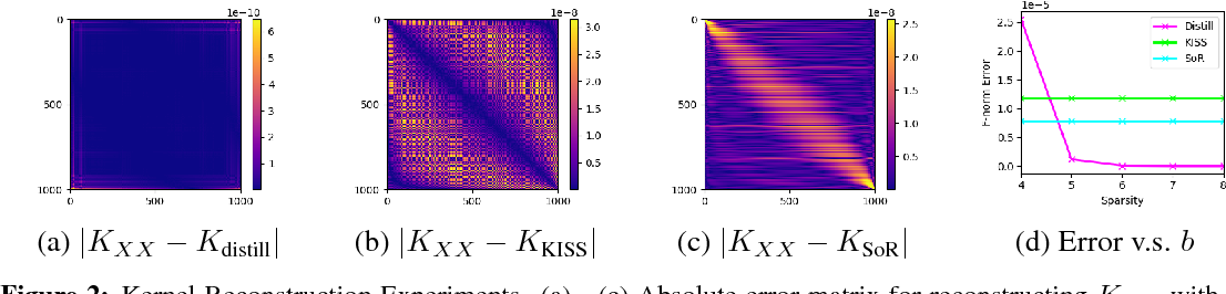 Figure 3 for Kernel Distillation for Fast Gaussian Processes Prediction