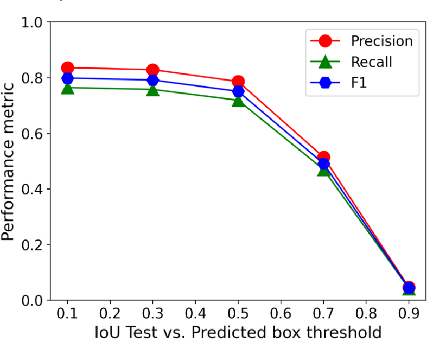 Figure 4 for Performance, Successes and Limitations of Deep Learning Semantic Segmentation of Multiple Defects in Transmission Electron Micrographs