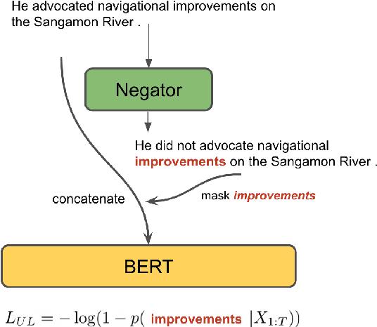 Figure 1 for Understanding by Understanding Not: Modeling Negation in Language Models