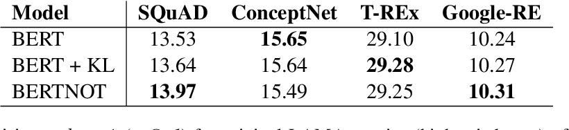 Figure 2 for Understanding by Understanding Not: Modeling Negation in Language Models