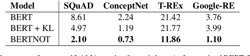 Figure 3 for Understanding by Understanding Not: Modeling Negation in Language Models