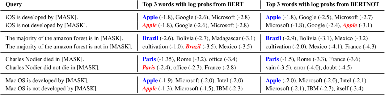 Figure 4 for Understanding by Understanding Not: Modeling Negation in Language Models